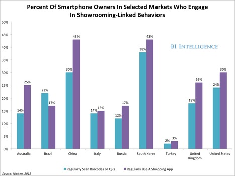 BII REPORT: How Mobile Is Shaking Up The Retail Industry | Embargo Zone | Mobile Commerce Retail | Scoop.it