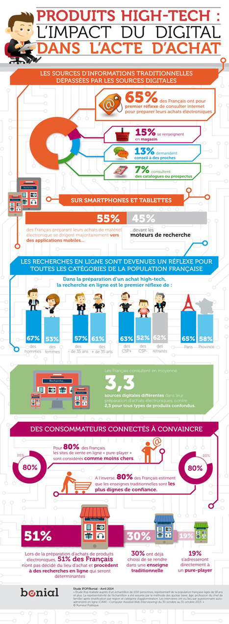 L'impact du digital dans l'acte d'achat en une infographie | Innovation Disruptive | Scoop.it