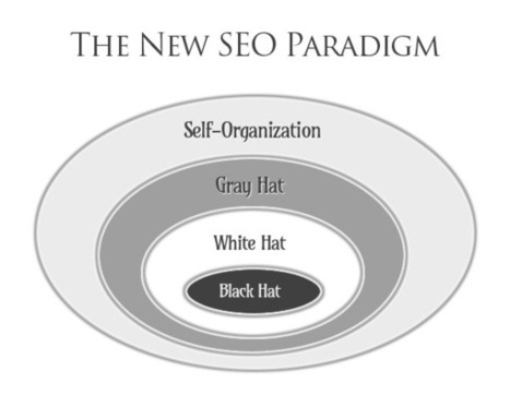 The New Paradigm of SEO | Trickle Cheddar | Ayantek's Social Media Marketing Digest | Scoop.it