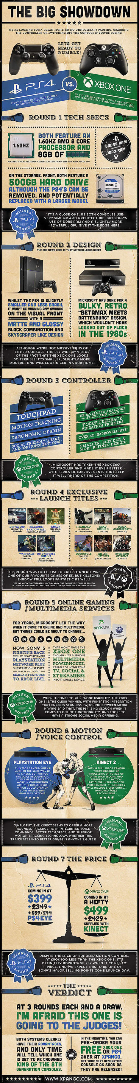 Console Wars: PlayStation 4 vs. Xbox One Showdown Infographic - Game Rant | Culture Traits | Scoop.it