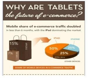 Les acheteurs se portent de plus en plus sur le m-commerce [Infographie] | eCommerce-Corner | Commerce-Electronique | Scoop.it