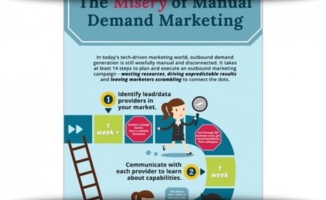 The Perils Of Manual Demand Generation Processes | Inbound marketing, social and SEO | Scoop.it
