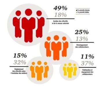 Baromètre RH régional de PwC : Quels défis et opportunités pour les fonctions RH à l'heure de la digitalisation des entreprises ? | DOCAPOST RH | Scoop.it
