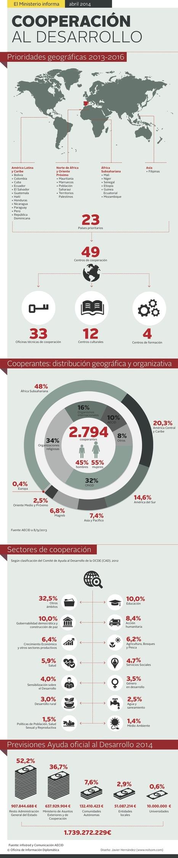 Cooperación al desarrollo en España #infografia #infographic | Cooperación e integración regional en Centro América | Scoop.it