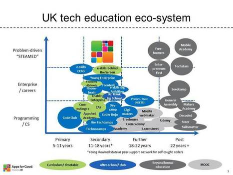 tech_education_eco-system_oct_2013_il_0.jpg (JPEG Image, 960 × 720 pixels) - Scaled (86%) | Tablet opetuksessa | Scoop.it