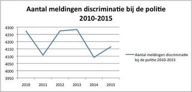 Forse toename van meldingen moslimdiscriminatie, afname antisemitisme, groei extreemrechts | Inlichtingen en Veiligheid | Scoop.it