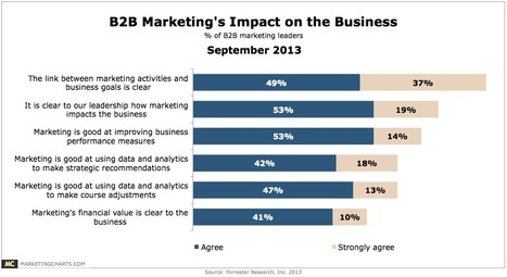 Only 1 in 2 B2B Marketers Agree That Marketing's Financial Value is Clear to Their Business - Marketing Charts | #TheMarketingAutomationAlert | Digital Marketing | Scoop.it