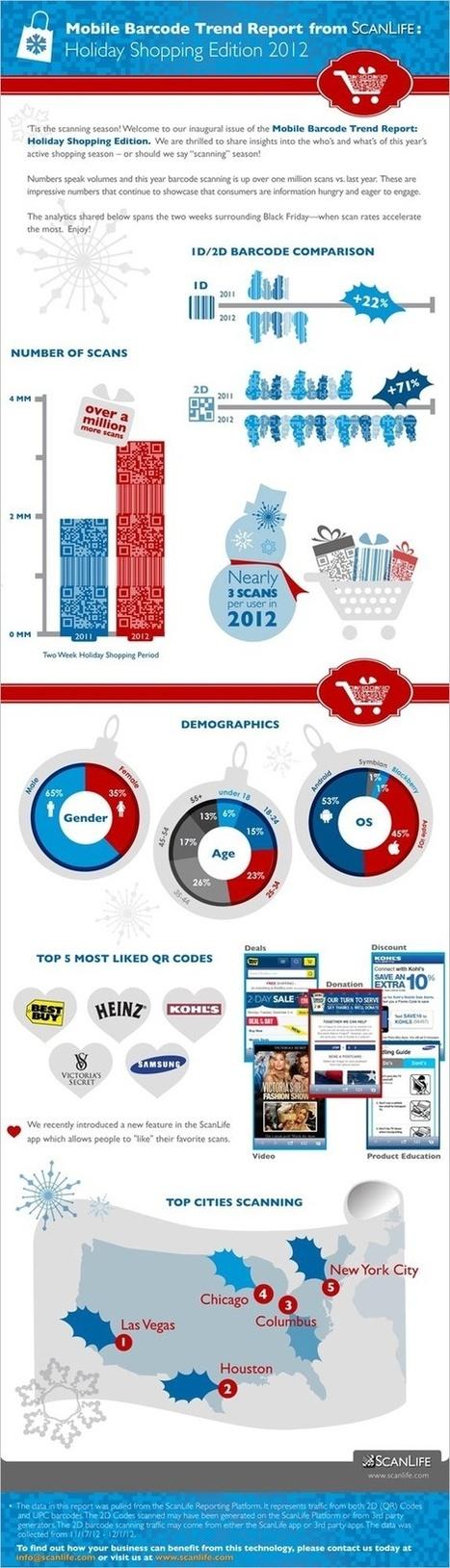 Infographie QR Codes | Sport connecté et quantified self | Scoop.it