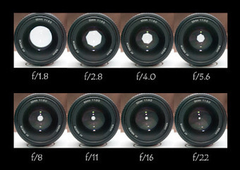 An Overview to Aperture in Digital Photography | Photography is Pixlicious | Scoop.it