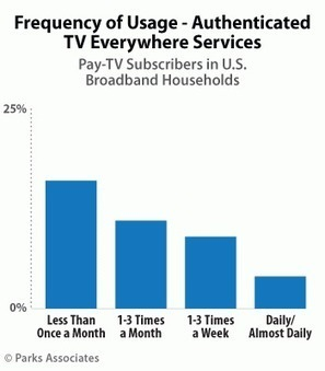 40% of US pay-TV consumers use TVE | Media_Box | Scoop.it