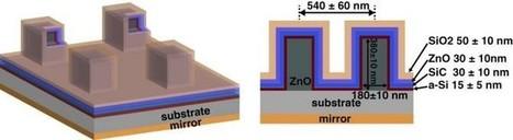 Idean un semiconductor solar superabsorbente   Medio ambiente   Scoop.it