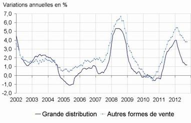 Insee - Indicateur - En octobre 2012, les prix des produits de grande consommation sont en hausse de 0,2%dans la grande distribution   Economie sociale et solidaire, Alternatives   Scoop.it
