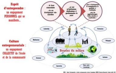 Quand technopédagogie devient pédagogie - Educavox | Logiciels | Scoop.it