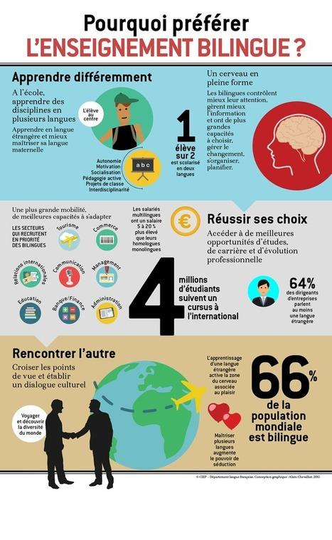 Pourquoi préférer l'enseignement bilingue | Le Fil du bilingue | FLE | Scoop.it