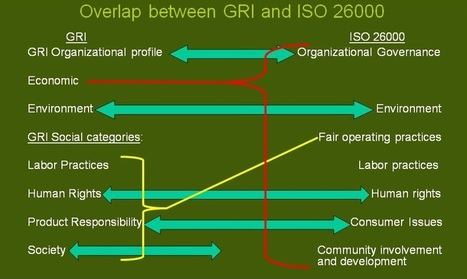 Standards for Social Responsibility- How does ISO 26000 Relate to GRI? | Sustainability Ratings | Scoop.it