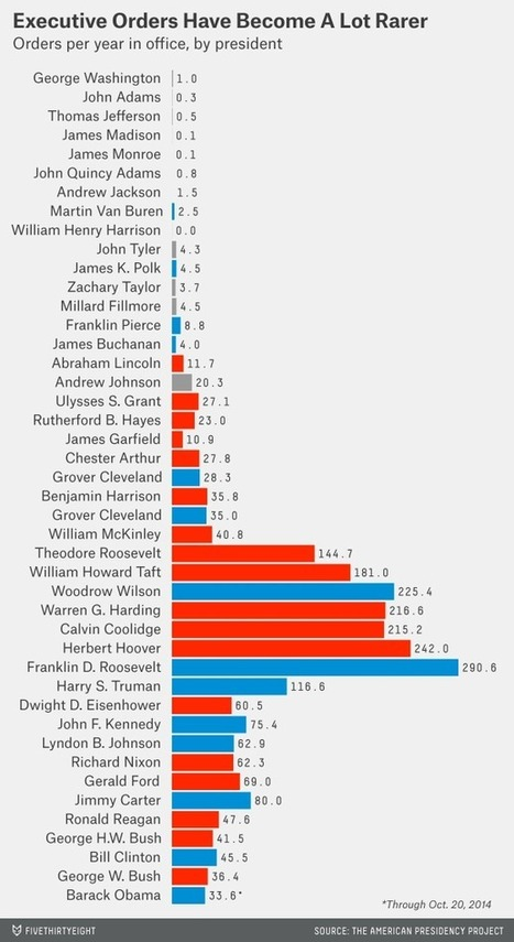 Every President's Executive Orders In One Chart | Teacher Tools and Tips | Scoop.it