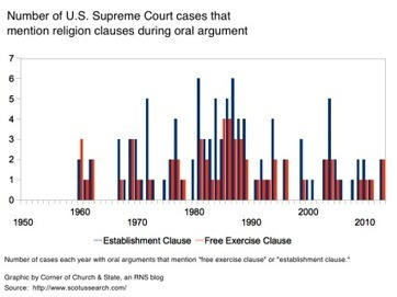 Supreme Court's recent attention to religion isn't impressive: Charting 65 years of cases - Corner of Church and State   Law and Religion   Scoop.it