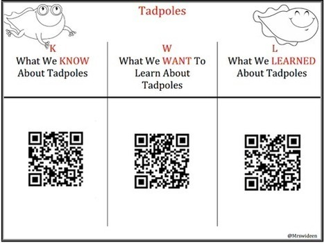How To Create QR Codes To Use In Your Classroom ~ Mrs. Wideen's Blog | education technology | Scoop.it