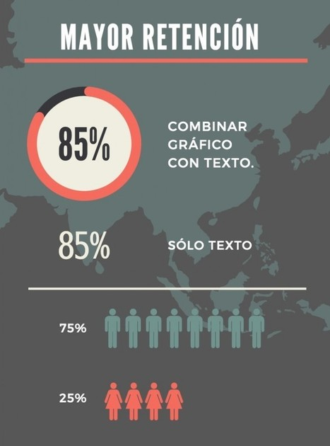 7 pautas para diseñar una infografía eficiente | Achegando TICs | Scoop.it