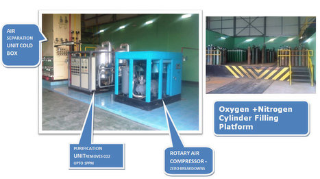 Industrial Purpose Cryogenic Oxygen Production Plant Manufacturer | Air Separation Plants | Scoop.it