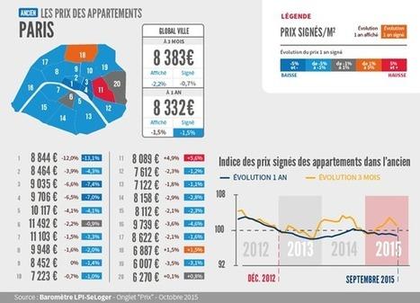 Les prix immobiliers baissent à Paris ! - SeLoger.com | La Place de l'Immobilier HBS | Scoop.it