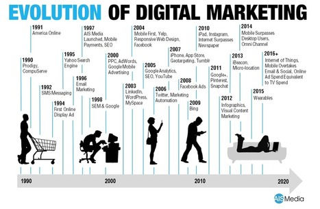 The Evolution of Digital Marketing Strategy In The Enterprise — Medium | Integrated Brand Communications | Scoop.it