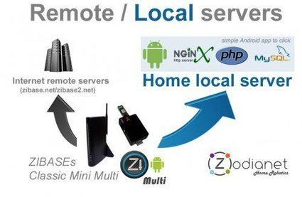 Zodianet: une version locale et un concours javascript ? - Maison et Domotique | Hightech, domotique, robotique et objets connectés sur le Net | Scoop.it