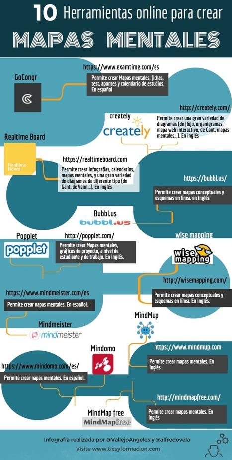 Mapas Mentales – 10 Herramientas en Línea para Elaborarlas | Infografía | Educació de Qualitat i TICs | Scoop.it