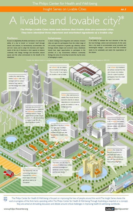 Insight-Series-Livable-Cities-1.png (1035x1672 pixels) | POPULATION ACCELERATION AND LIVEABILITY | Scoop.it