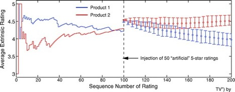 Why Amazon's ratings might mislead you: The story of herding effects   Big Data   Scoop.it