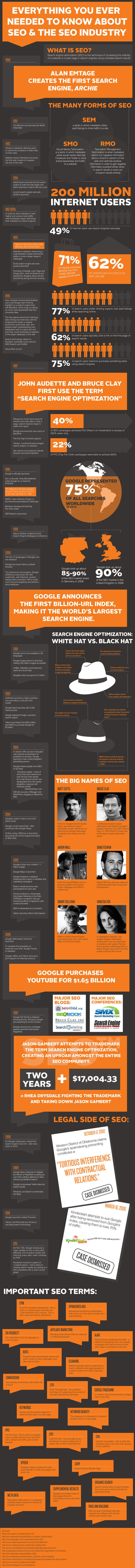 Infographie : Le monde du SEO - Abondance | Web marketing review | Scoop.it