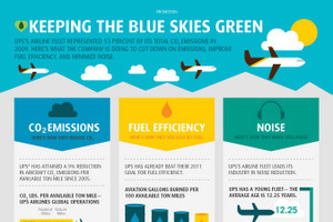 7 Infographics About Green Living | green infographics | Scoop.it
