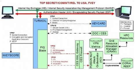 How NSA successfully Broke Trillions of Encrypted Connections | CYBER-STRATEGY | Scoop.it
