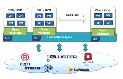 Hey, VMware. You've got competition – from a Belgian upstart - Register | Virtual Storage Appliance | Scoop.it