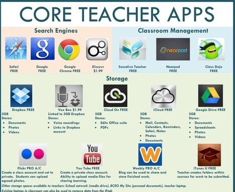 47 Core Teacher Apps: A Visual Library Of Apps For Teachers | TeachThought | Onderwijs en digitalisering | Scoop.it