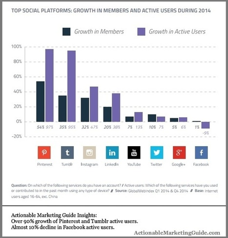 Do You Know What Your Audience Is Doing On Social Media? - Heidi Cohen | Social Influence Marketing | Scoop.it