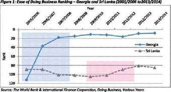 Sri Lanka - Reforming a post-war economy in four years? - The Island.lk (subscription) | Conflict transformation, peacebuilding and security | Scoop.it