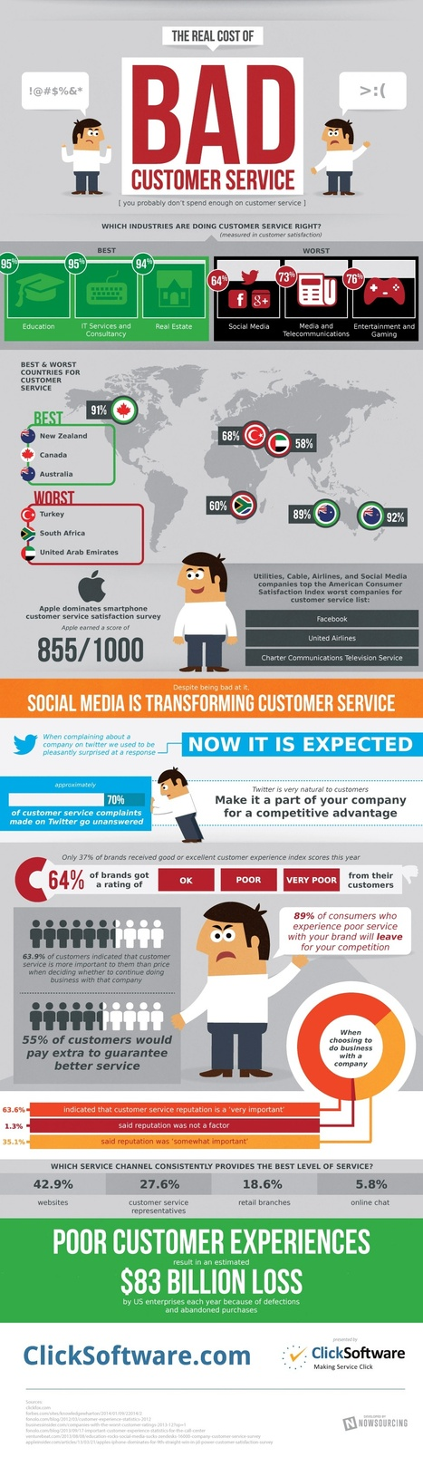 The Skyscraping Cost of Bad Customer Service (Infographic) | Miscellany | Scoop.it