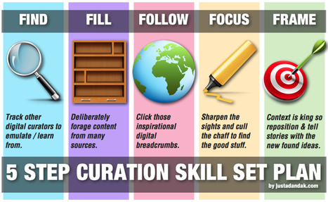 The Find, Fill, Follow, Focus, and Frame Curation Skills | School Librarians | Scoop.it
