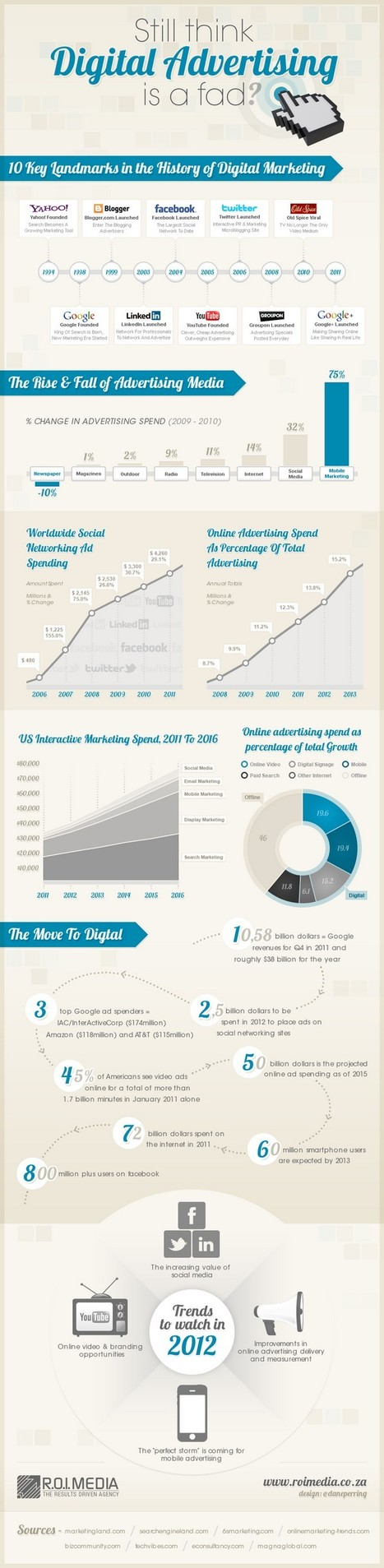 Still think Digital Advertising is a Fad? [Infographic] | New Digital Media | Scoop.it