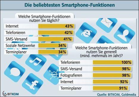 Grafik des Tages: Smartphone: Internet ist den Anwendern wichtiger als Telefonieren | Tools, Apps, Solutions | Scoop.it