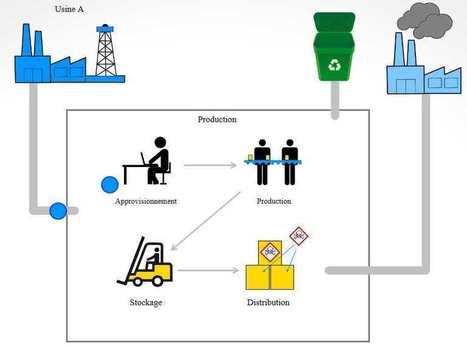 Comment créer un schéma processus comme outil pédagogique   E-Learning & Serious Games   Scoop.it
