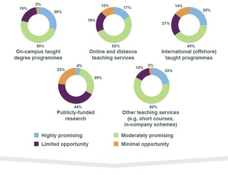 Here Be Dragons: 2014 Higher education report | learning spaces | Scoop.it