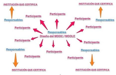 Lecciones sobre MOOC: qué hemos aprendido después de la tormenta #mooc24mooc | e-leardning | Scoop.it