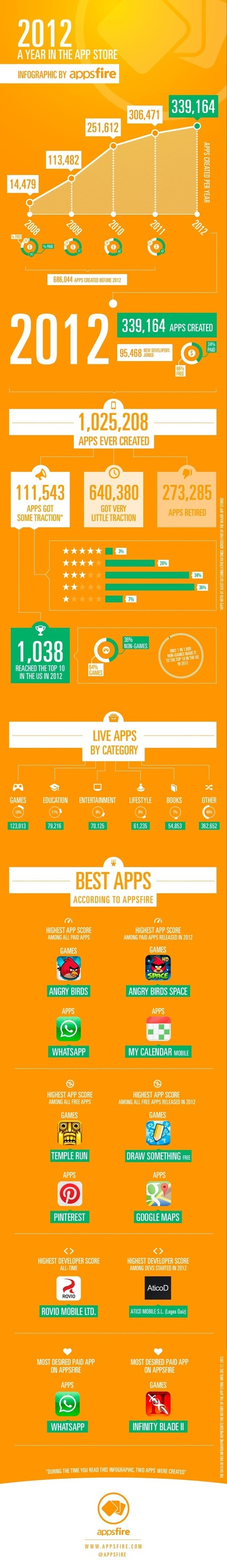2012: A Year in App Store (Infographic) | Social Media scoops by Rick Maresch | Scoop.it