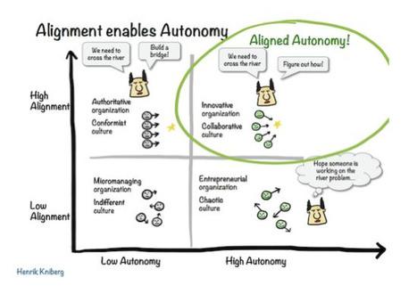 Comment Spotify révolutionne le management avec plus d'autonomie | Gouvernance in Asso 1901, 1905 et 1908 : quid du management et du leadership | Scoop.it