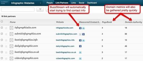 Infographic Link Building using BuzzStream - Paddy Moogan Blog | Digital Marketer Watch | Scoop.it