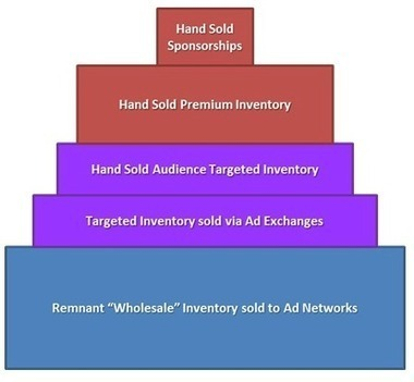 How publishers sell ad inventory - iMediaConnection.com   Media and Entertainment Analytics   Scoop.it