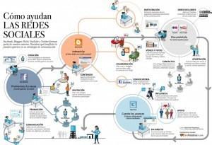 Cómo ayudan las redes sociales en la comunicación #infografia #infographic#socialmedia   e-learning y aprendizaje para toda la vida   Scoop.it