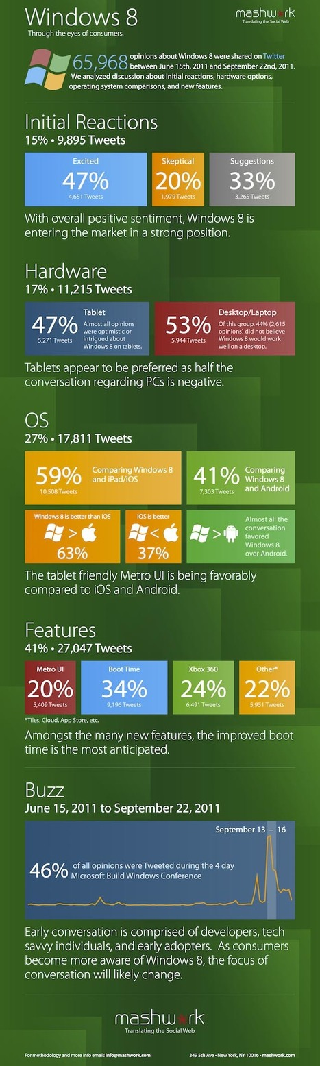 Microsoft Windows 8 OS - Stats & Positive Reactions so Far | All Infographics | Technographics | Scoop.it